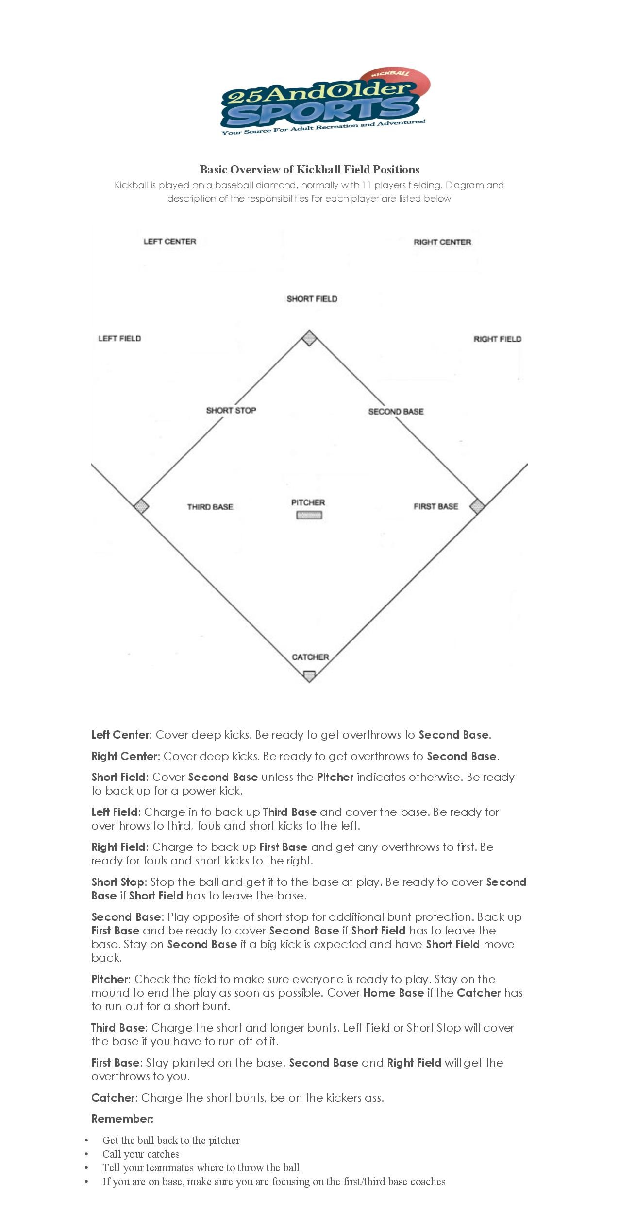 Basic Kickball Field Positions & Responsibilities